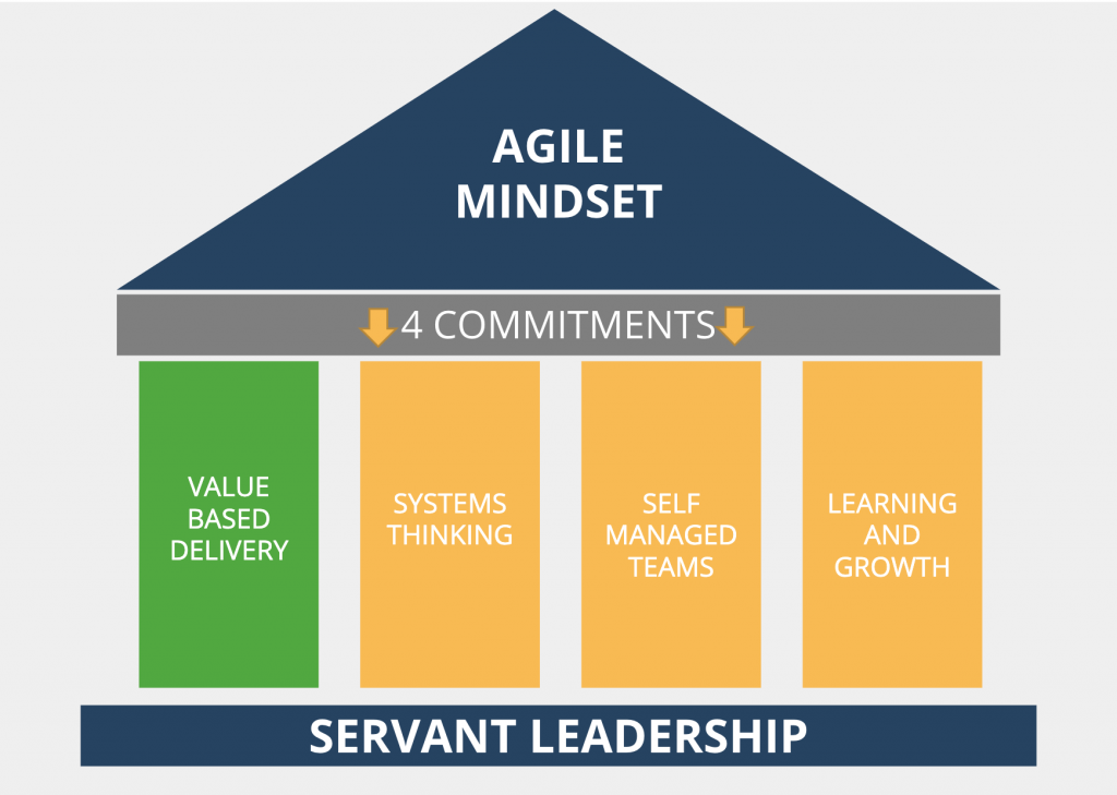"""Imge depicts the House of Agility. A traignle that reads """"Agile Mindset"""" sits atop four pillars that represent the four commitments of Agile: Value-Based Deliver, Systems Thinking, Self-Managed Teams, and Learning and growth. These are all on a platform that says """"Servant Leadership."""""""